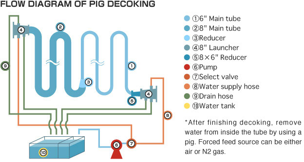 Furnace Tube Decoking By Pig Pig Method Unipec Co Ltd